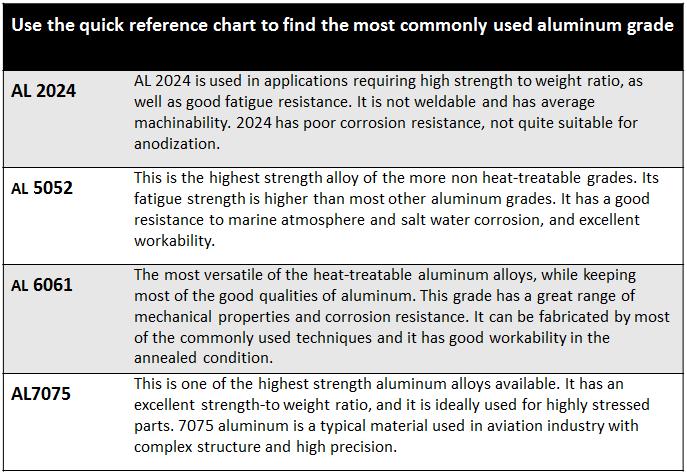 CNC Aluminum Machining Materials